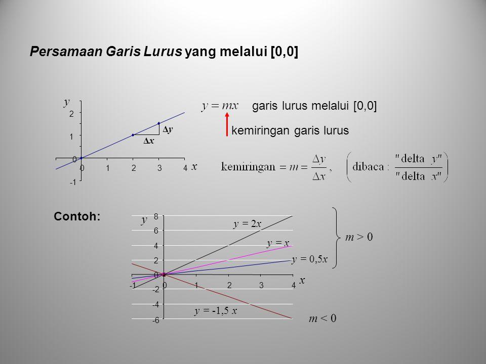 Persamaan Garis Lurus yang melalui [0,0]